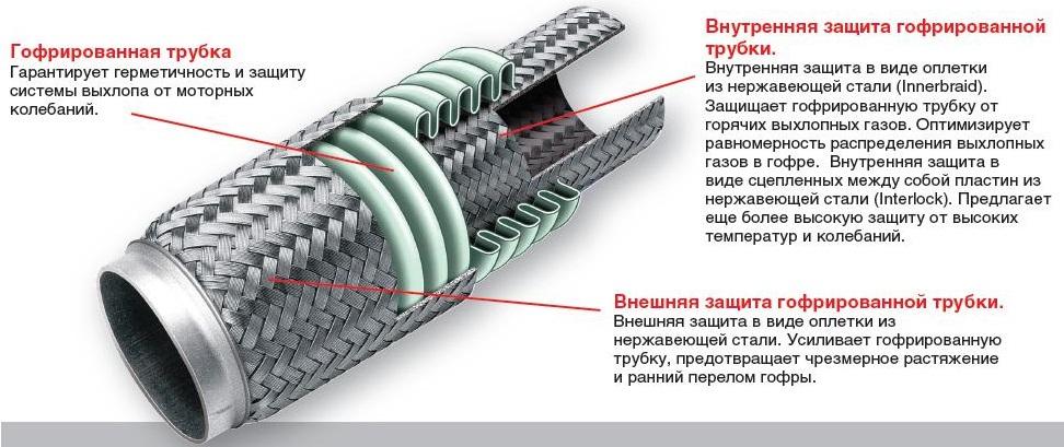 гофра глушителя (выхлопной системы)